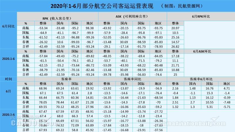 图:2020年1-6月部分航司客运运营表现