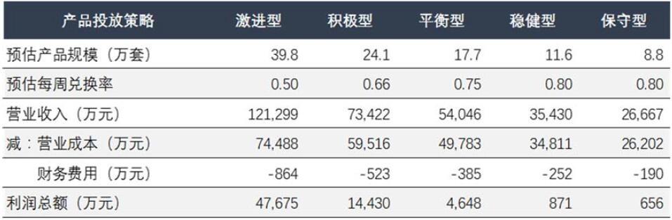 """数据来源:从财务角度看东航""""周末随心飞""""产品"""