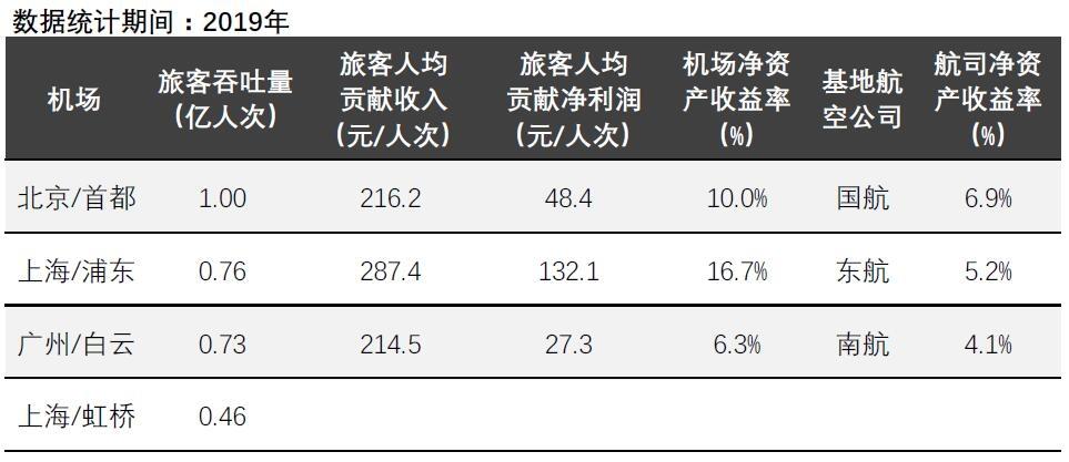 数据来源:民航局《民航机场生产统计公报》、机场公司年报、航空公司年报,人次=吞吐量*2,数据经作者整理。