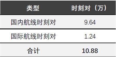 数据来源:各航司2019年8月25-31日公布航班计划,时刻对按国内机场起降一次统计,经作者整理