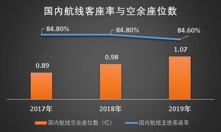 数据来源:2017-2019年民航局行业发展公报