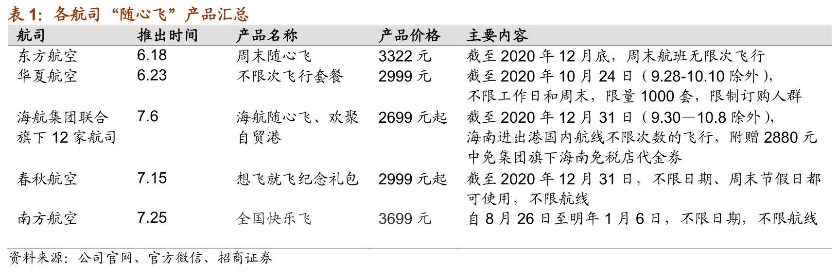 来源:招商证券3
