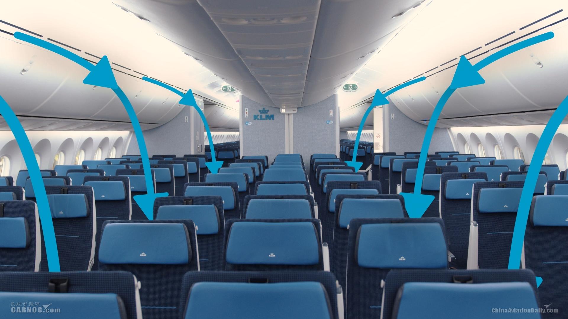 荷航机上空气更新示意图