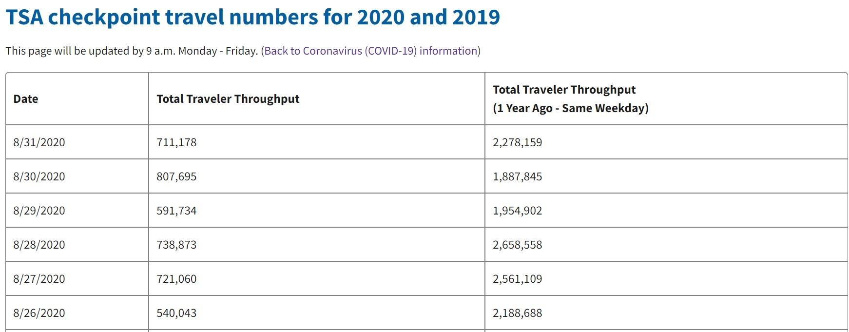 美国TSA数据