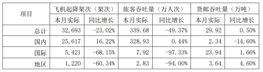 上海机场8月国内航班起降架次同比增16%