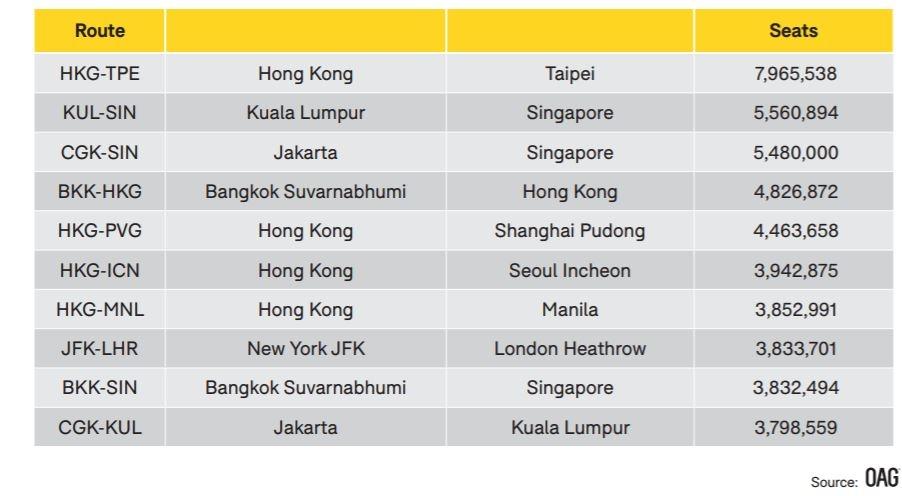 2019全球最繁忙国际和地区航线