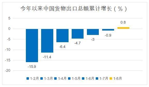 全球每10架货运飞机中 有2架运送中国商品
