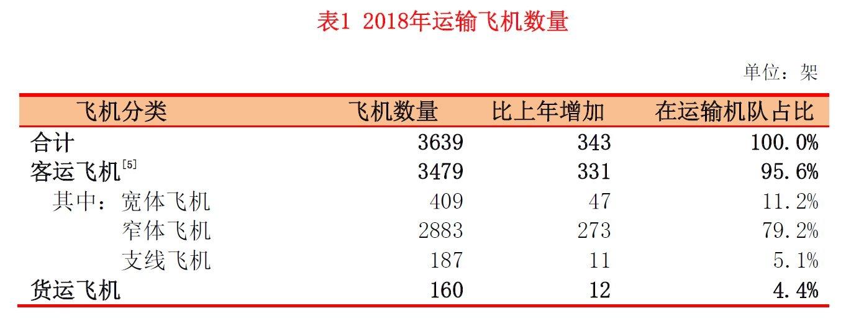 2018年中国运输飞机数量。来源:中国民用航空局