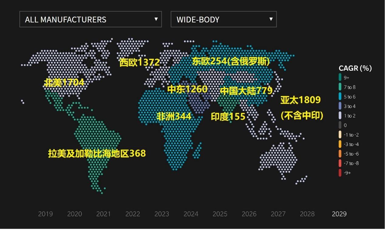 2029年全球宽体客机机队分布。来源:Oliver