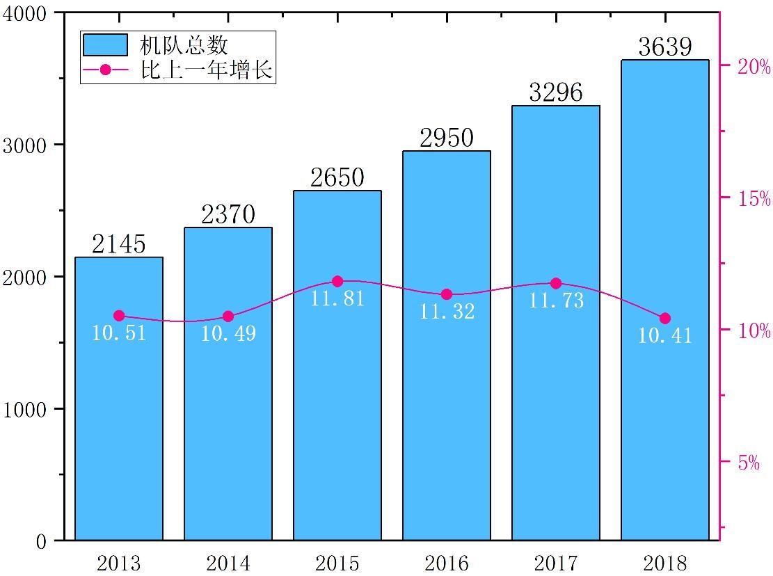 大陆窄体客机机队总数与增长率。笔者绘制(数据来源: