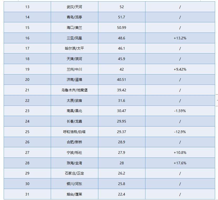 据不完全统计2020年国庆黄金周部分重点机场旅客吞吐量(时间:10月1日-10月8日