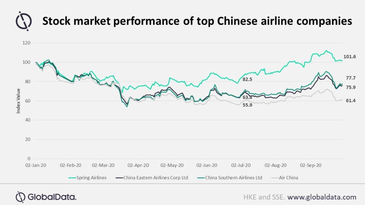 GlobalData:中国航空业复苏迹象明显 航空股上涨