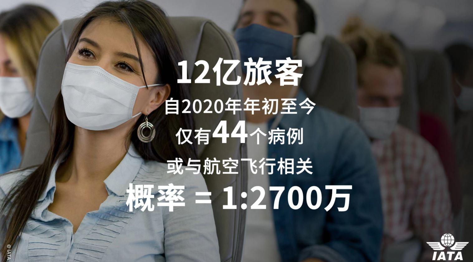 图源:IATA