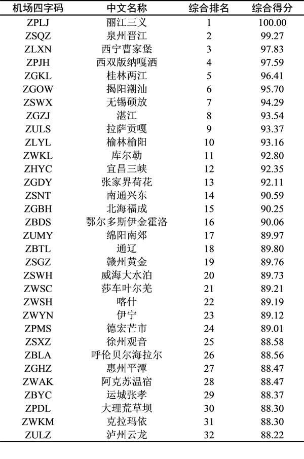 2019年度旅客吞吐量千万级以下机场排名