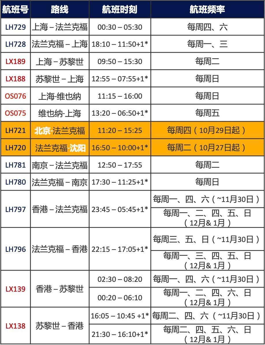 汉莎集团中国航班计划