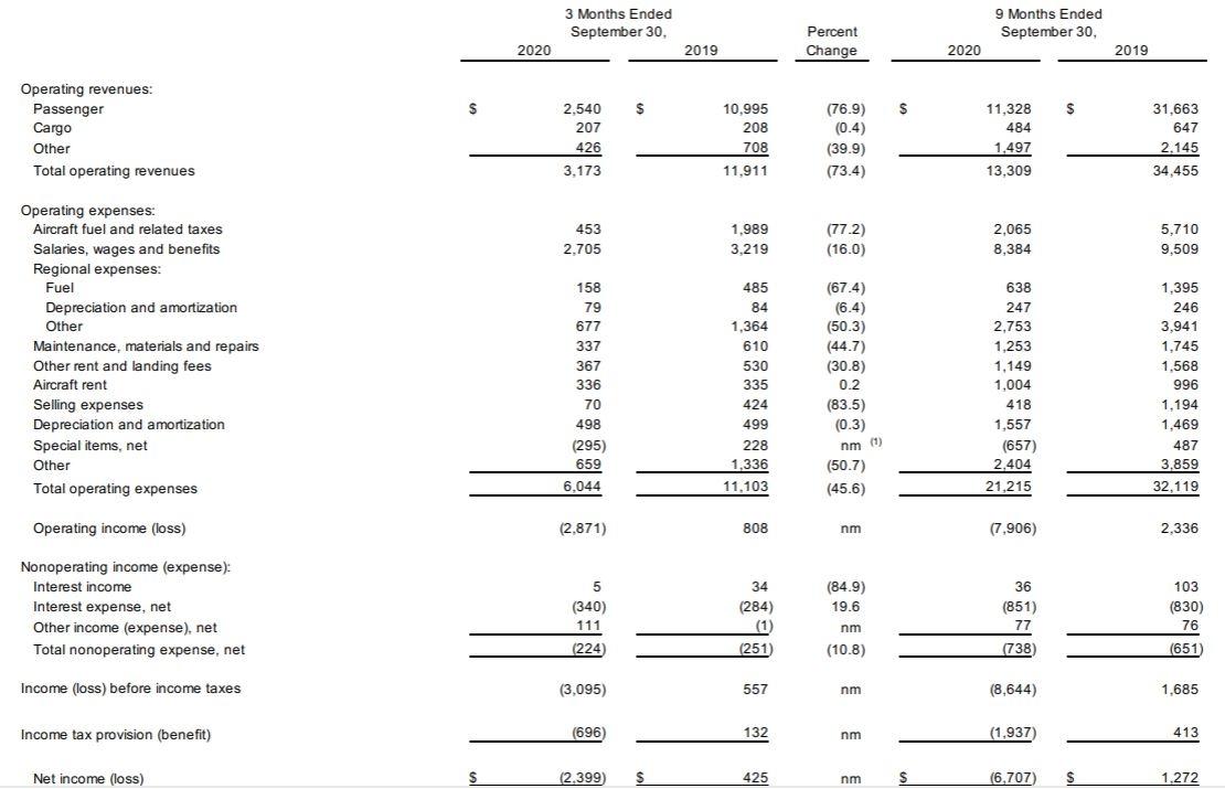 美航Q3巨亏24亿美元 延迟接收737MAX 退役A330机队