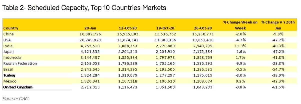 全球计划运力前十的国家市场