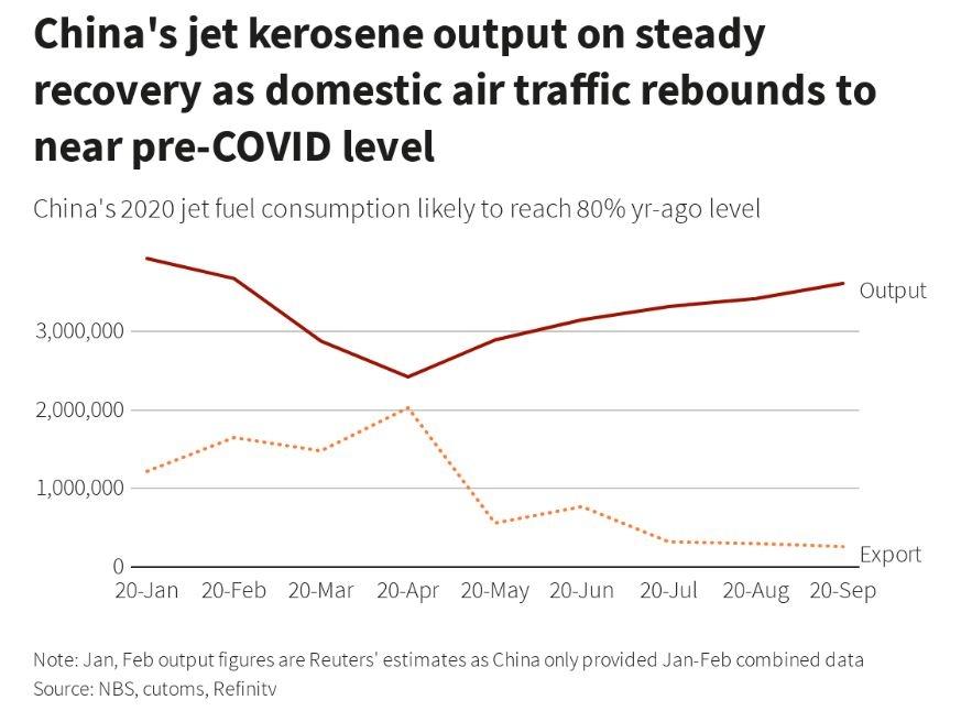 路透社:中国国内航油消耗量回升至接近疫情前水平