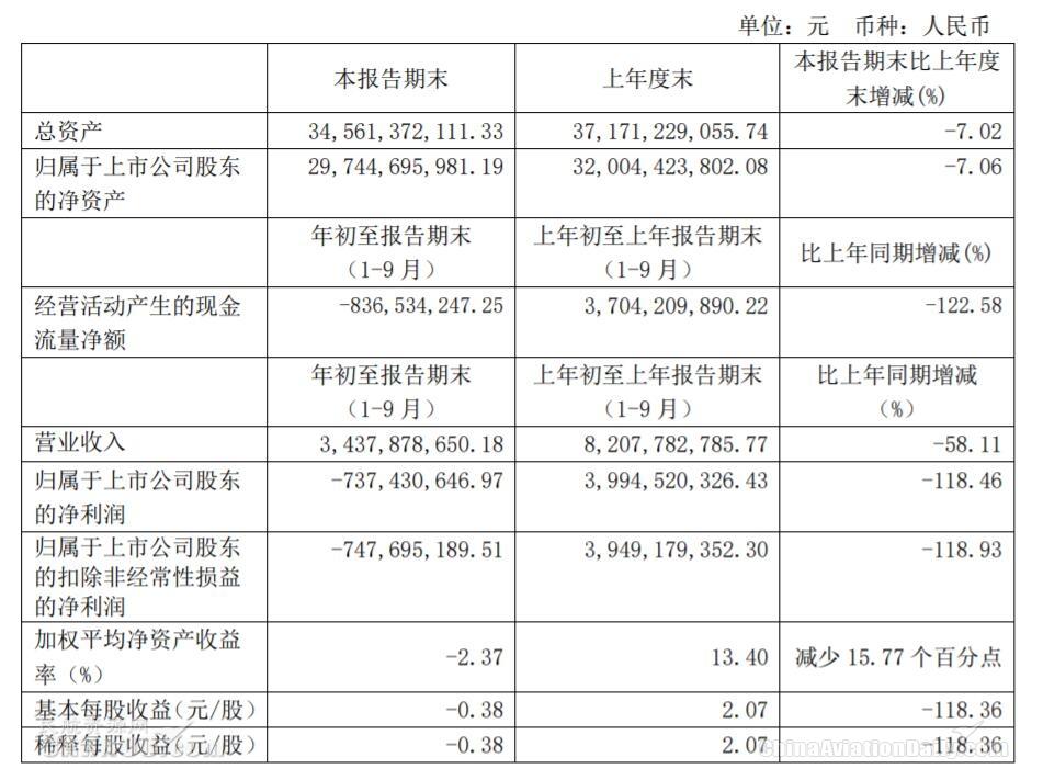 上海机场三季报截图
