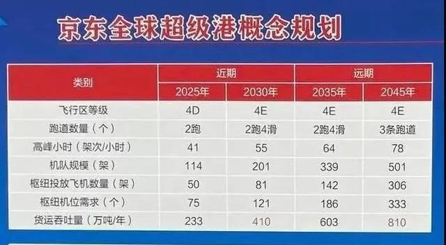 京东全球超级港规划目标