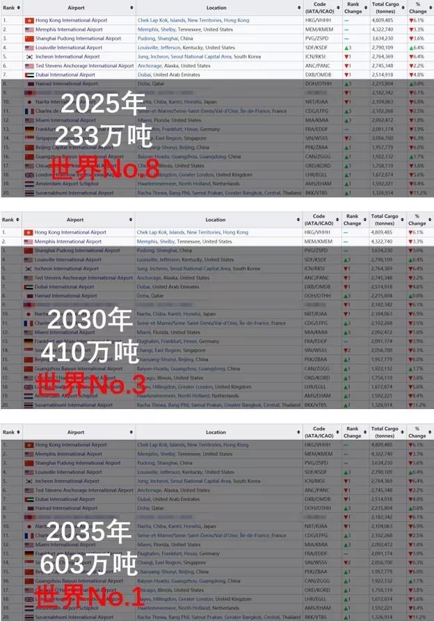 京东全球超级港规划目标在2019年全球机场货邮吞吐量前20强排名