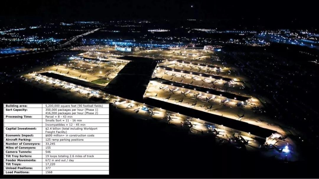 夜晚的路易斯维尔世界港停满了UPS货机