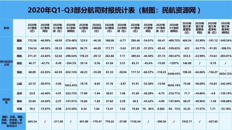 2020年Q1-Q3部分航司财报统计表(制图:民航资源网)