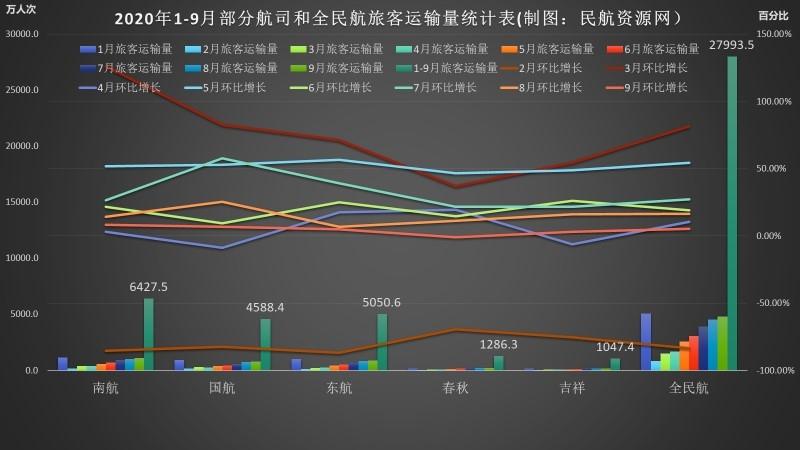 2020年1-9月部分航司和全民航旅客运输量统计表(制图:民航资源网)