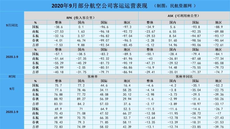 2020年9月部分航空公司客运运营表现