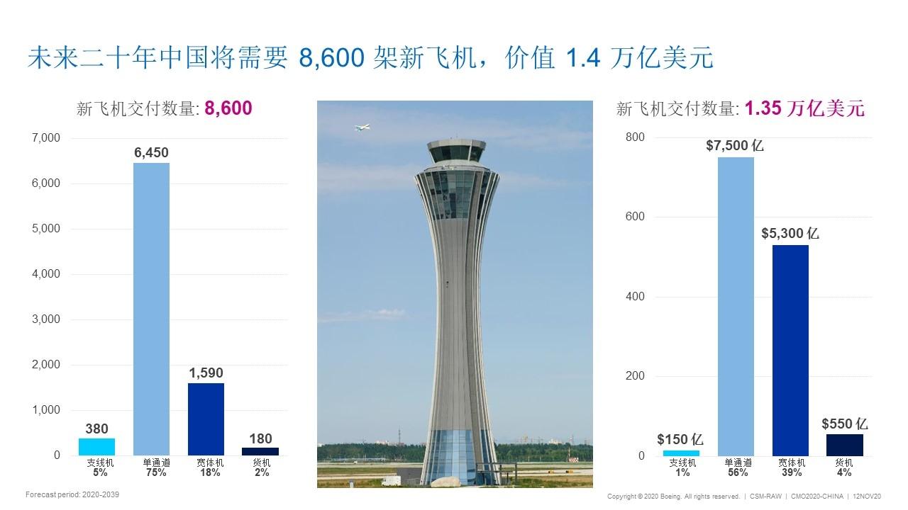 中国将成全球最大航空市场  未来20年新飞机需求8600架 将创造约40万个就业岗位