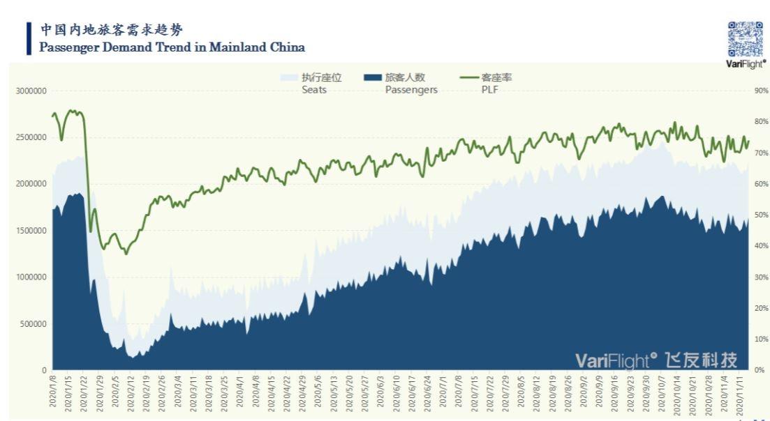 中国内地旅客量持续恢复
