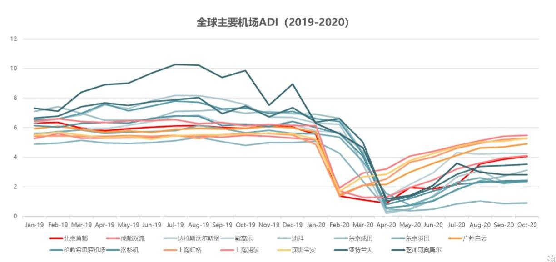 全球主要机场ADI(机场发展指数)