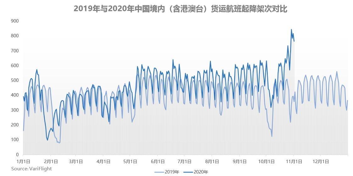 2019年与2020年中国境内(含港澳台)货运航班起降架次对比