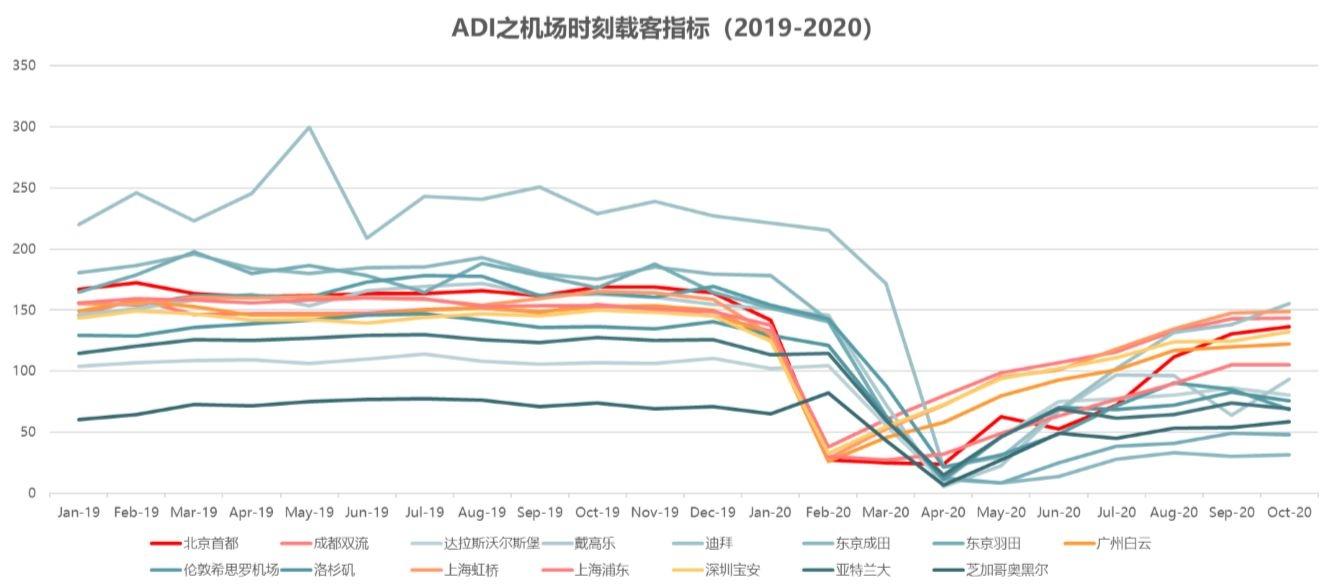 中国核心机场时刻载客指标趋近窄体机上限