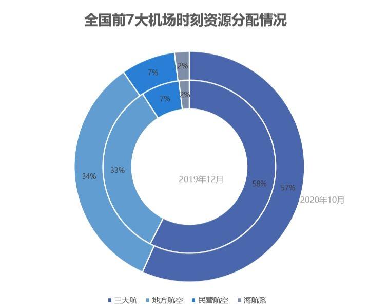 时刻资源三大、地方航空公司占比超过90%