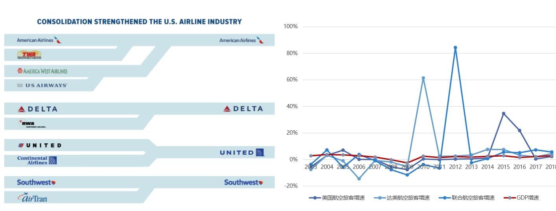 破产重组给航空公司带来新生