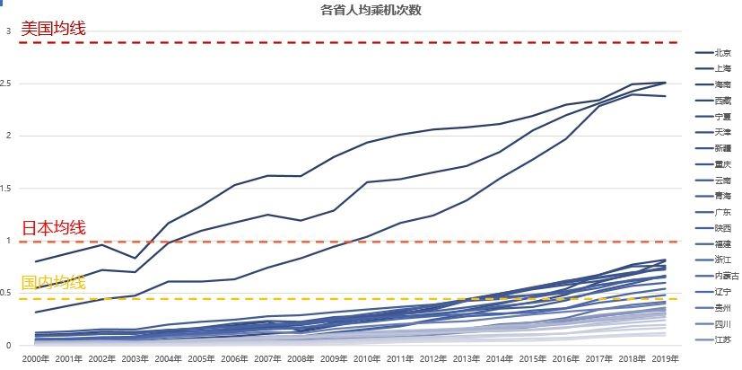 中国各个省的发展非常不均衡