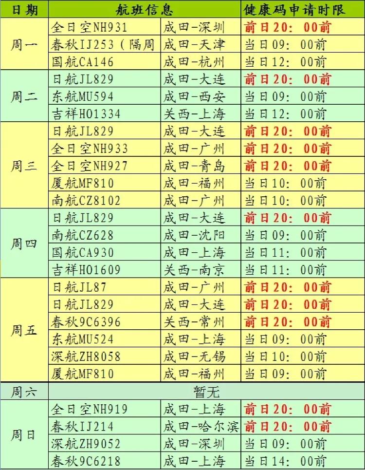 中国驻日本大使馆公布12月中日航班信息