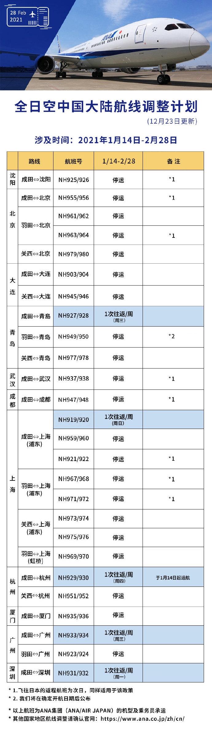 自2021年1月14日起,全日空航空将恢复杭州往返东京成田的航班