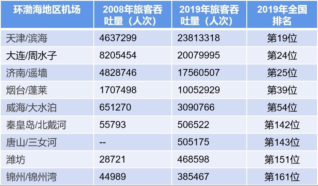 渤海湾各机场旅客吞吐量2008年VS