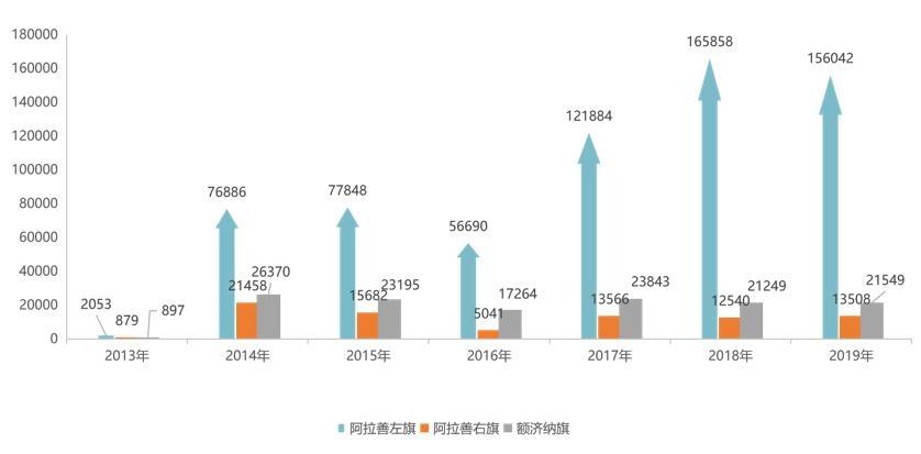 2013-2019年阿拉善通勤机场旅客吞吐量