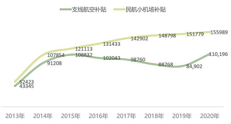 2013-2020年民航支线补贴预算情况(单位:万元)