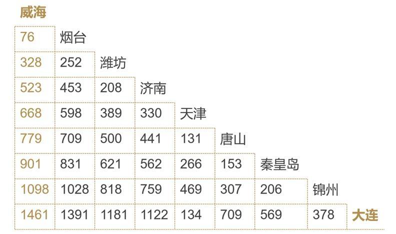 渤海湾各城市地面交通距离(公里)