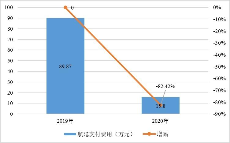 2019-2020年6月1日-8月31日东航航延支付费用对比
