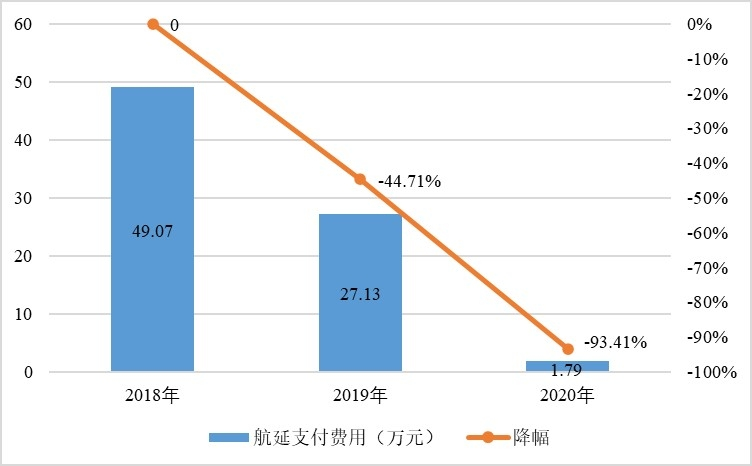 2018-2020年6月1日-8月31日昆航航延支付费用对比