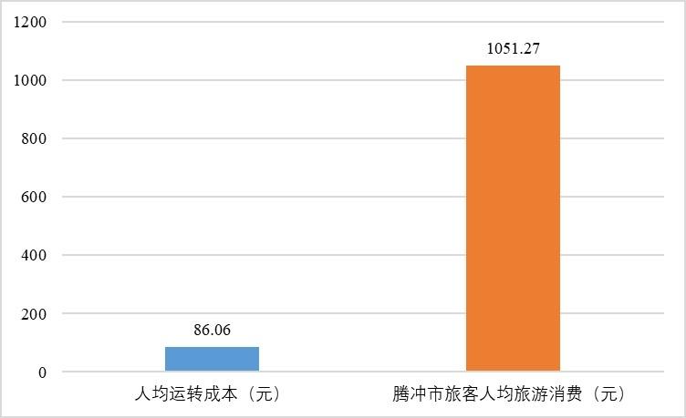 保腾芒旅客人均转运成本与人均旅游消费对比