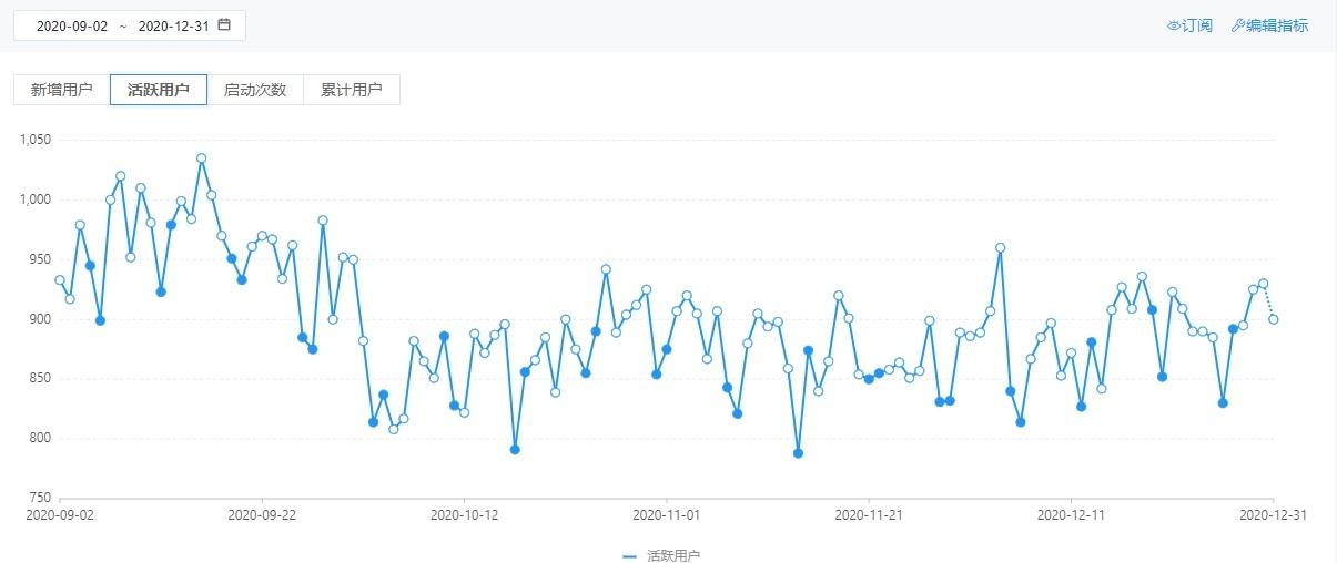 IOS:日均活跃用户达900人