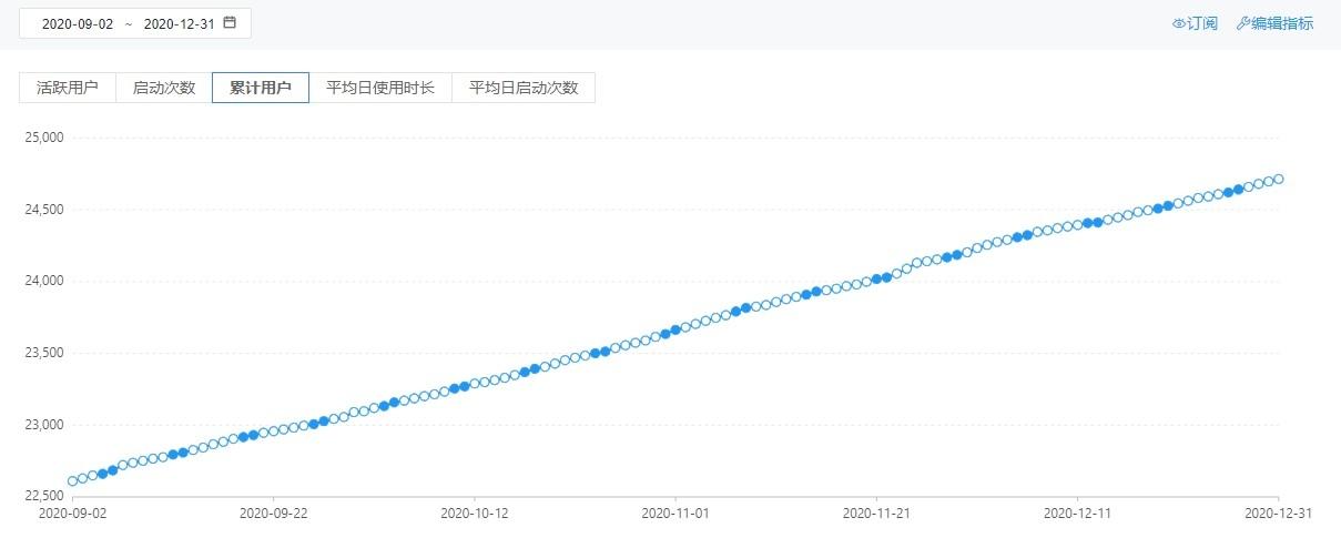 累计用户数量持续稳定增长