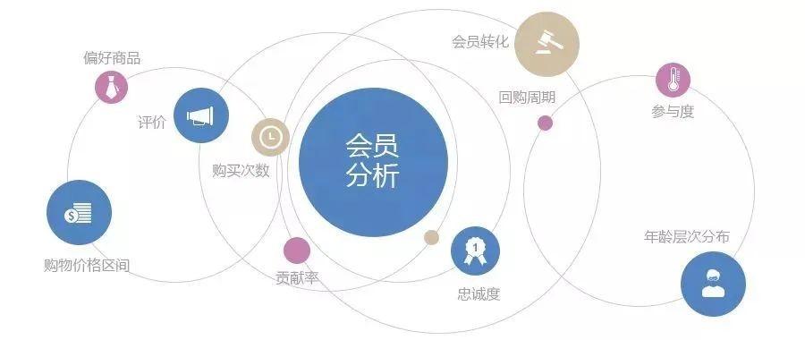 会员营销模式