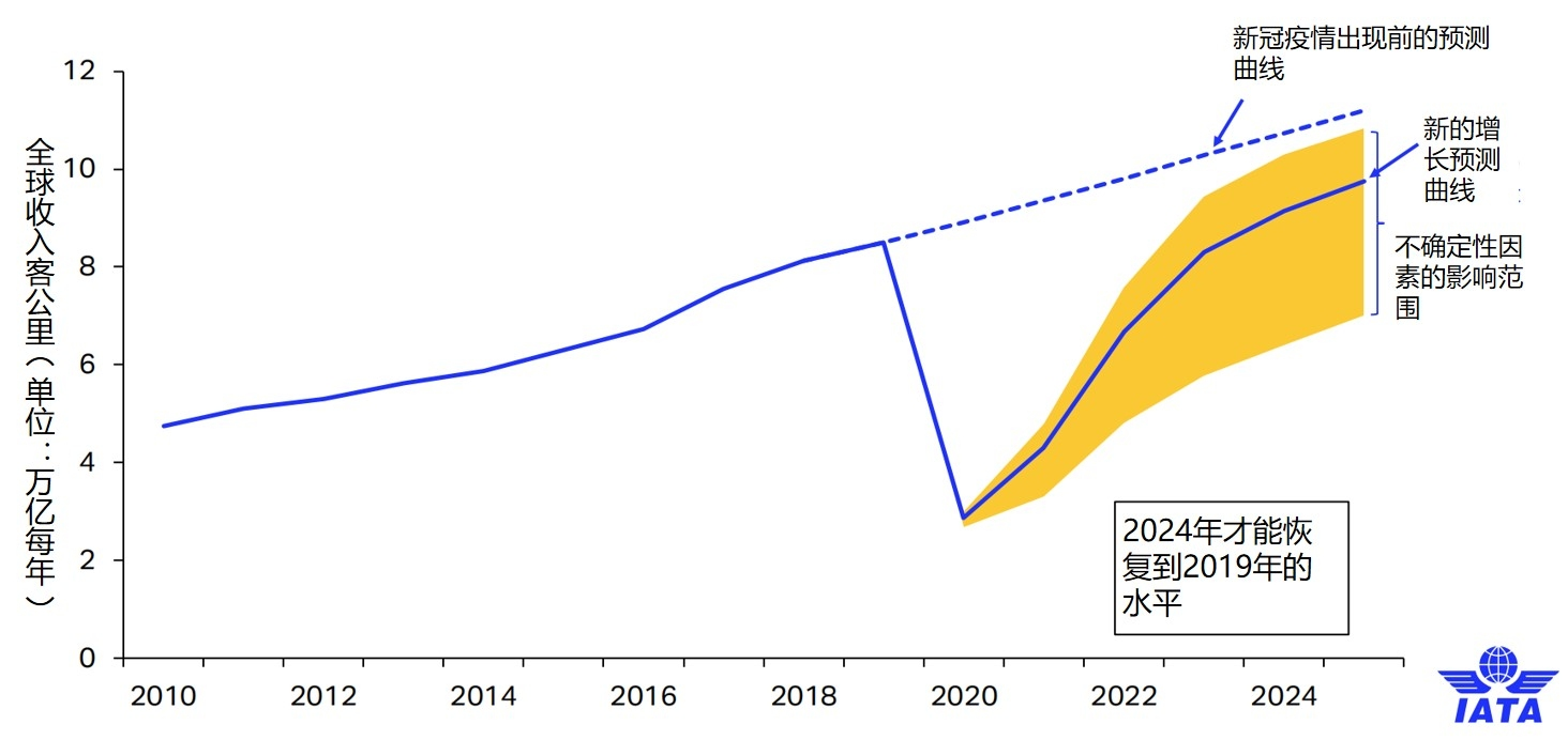 IATA对全球收入客公里恢复情况的预测 图片来源: